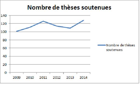 Nombre-de-theses-soutenues-2009-2014