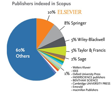http://www.elsevier.com/online-tools/scopus/content-overview